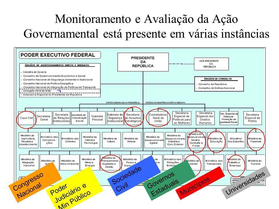 Monitoramento e Avaliação da Ação Governamental está presente em várias instâncias