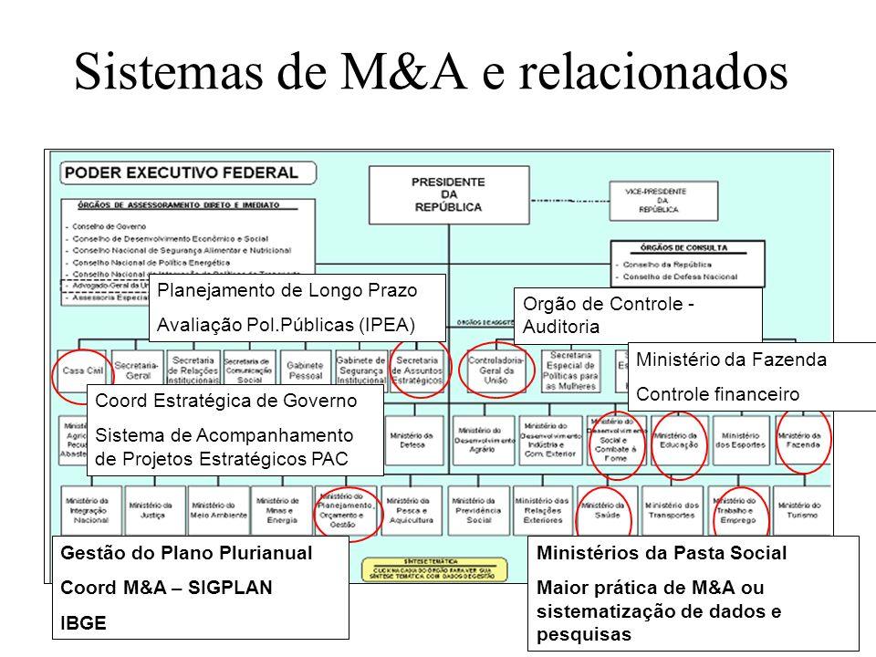 Sistemas de M&A e relacionados