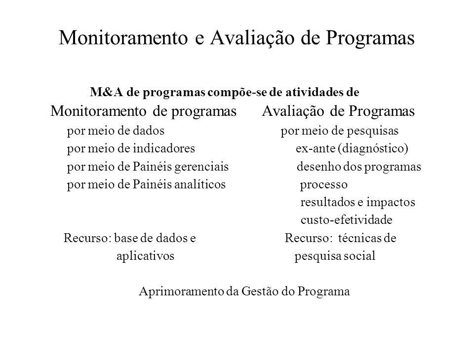 Monitoramento e Avaliação de Programas