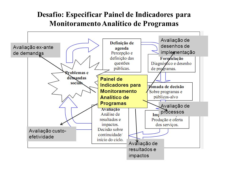 Desafio: Especificar Painel de Indicadores para Monitoramento Analítico de Programas