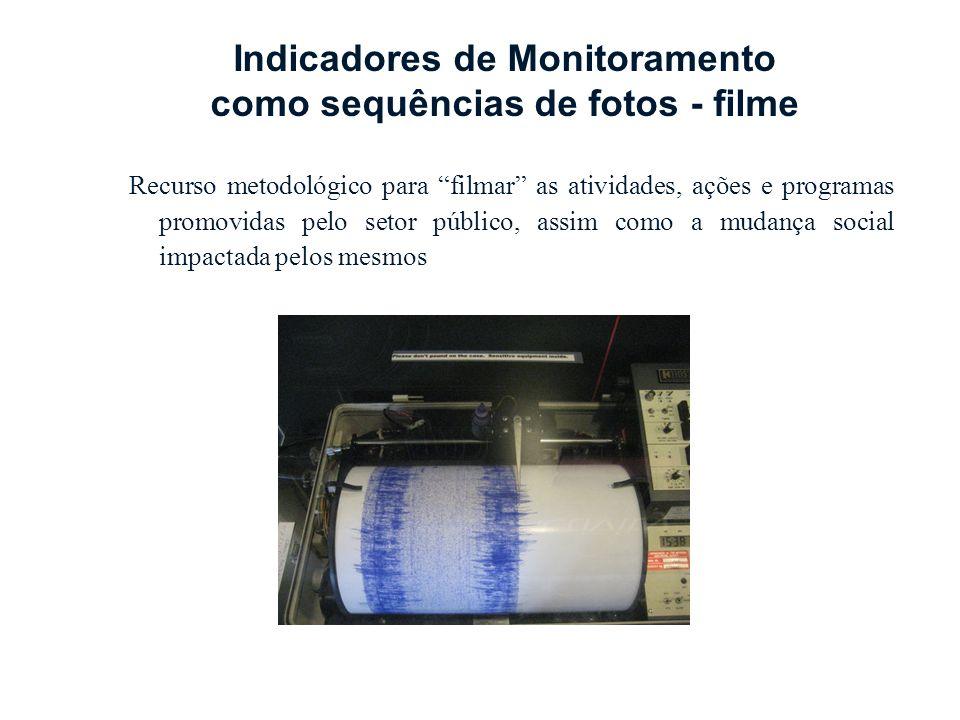 Indicadores de Monitoramento como sequências de fotos - filme
