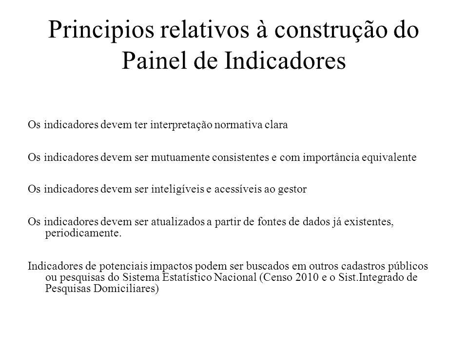 Principios relativos à construção do Painel de Indicadores