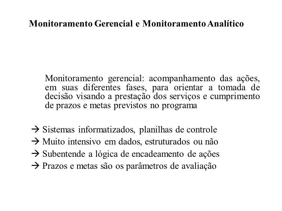 Monitoramento Gerencial e Monitoramento Analítico