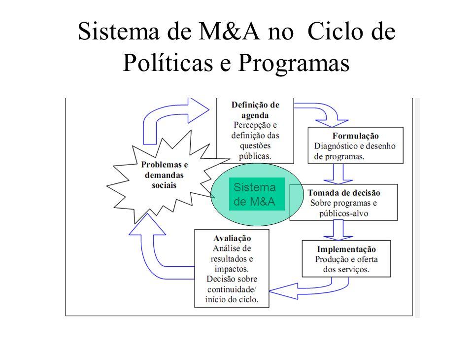 Sistema de M&A no Ciclo de Políticas e Programas