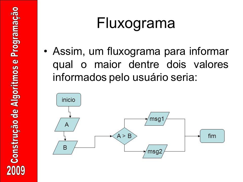 Fluxograma Assim, um fluxograma para informar qual o maior dentre dois valores informados pelo usuário seria: