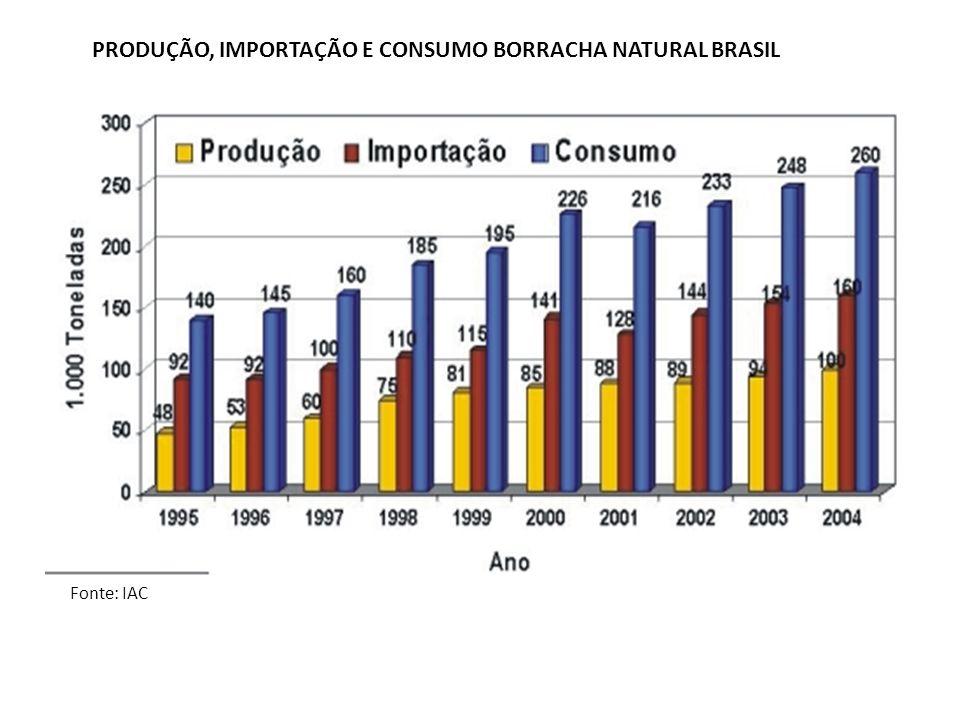 PRODUÇÃO, IMPORTAÇÃO E CONSUMO BORRACHA NATURAL BRASIL
