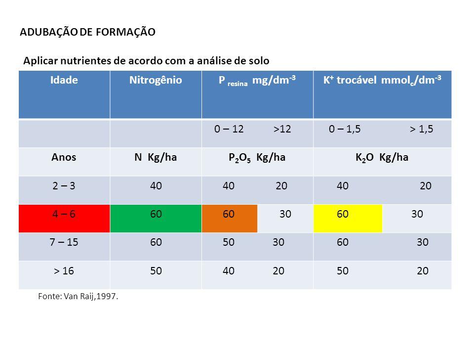 Aplicar nutrientes de acordo com a análise de solo Idade Nitrogênio