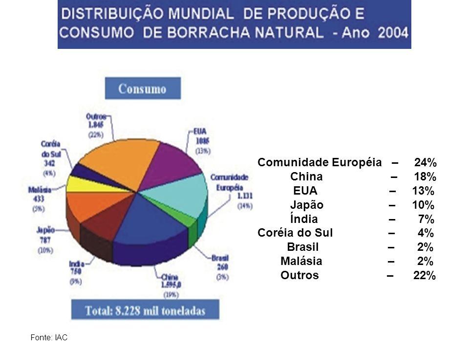 Comunidade Européia – 24% China – 18% EUA – 13% Japão – 10% Índia – 7%