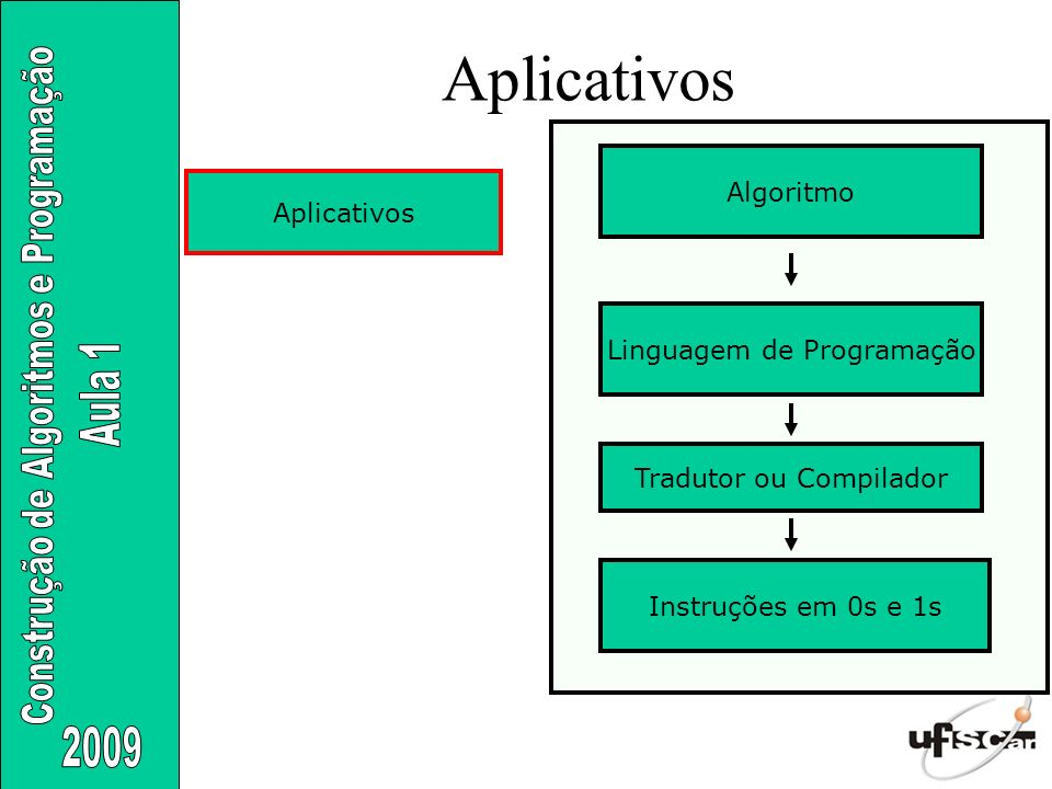 Aplicativos Algoritmo Aplicativos Linguagem de Programação