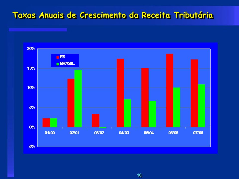 Taxas Anuais de Crescimento da Receita Tributária