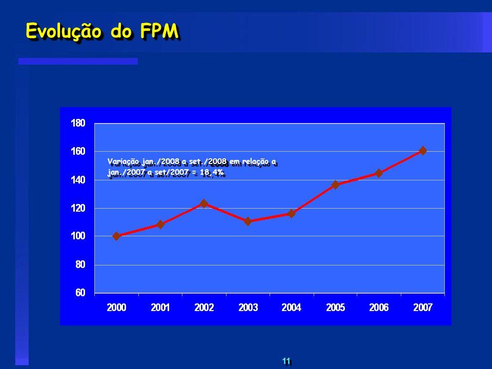Evolução do FPM Variação jan./2008 a set./2008 em relação a jan./2007 a set/2007 = 18,4%
