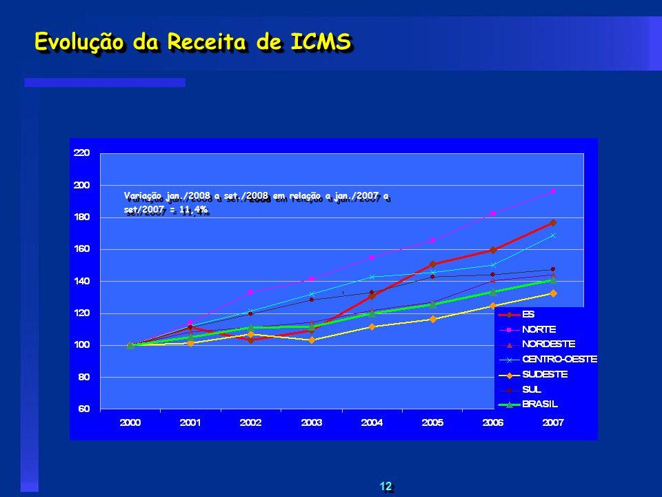 Evolução da Receita de ICMS