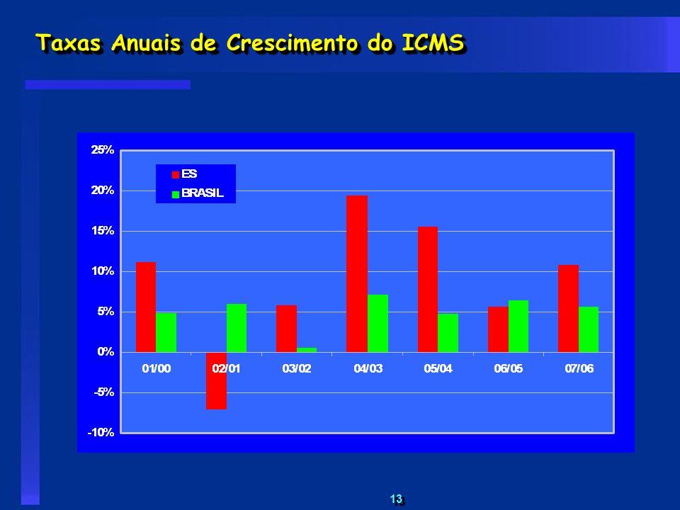 Taxas Anuais de Crescimento do ICMS