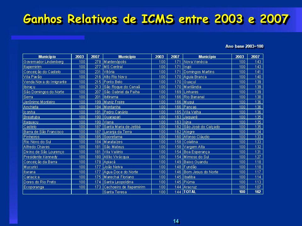 Ganhos Relativos de ICMS entre 2003 e 2007