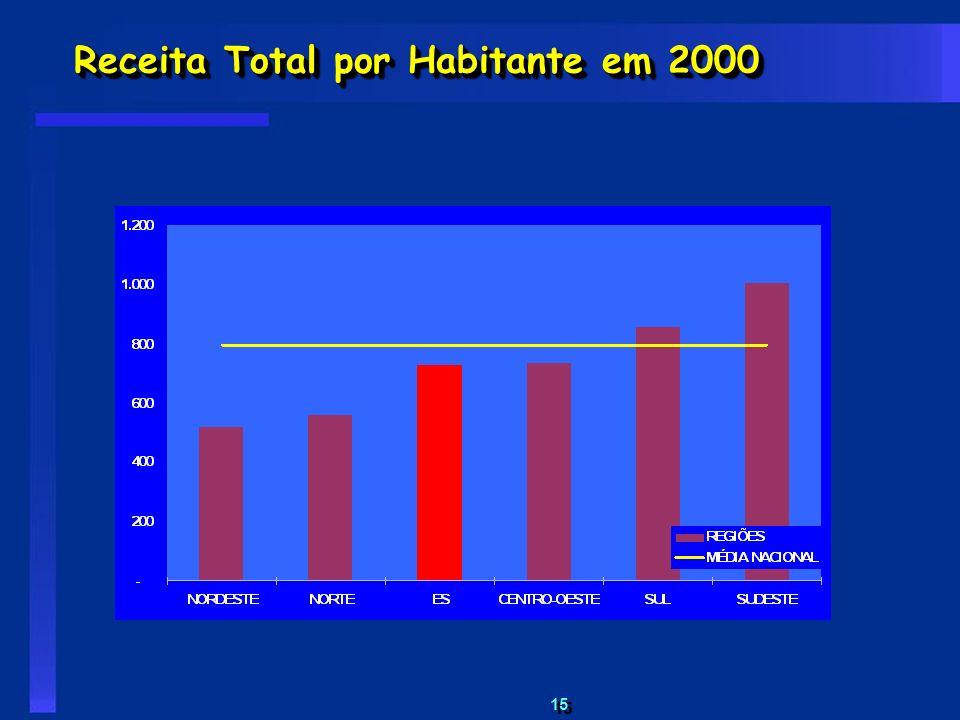 Receita Total por Habitante em 2000
