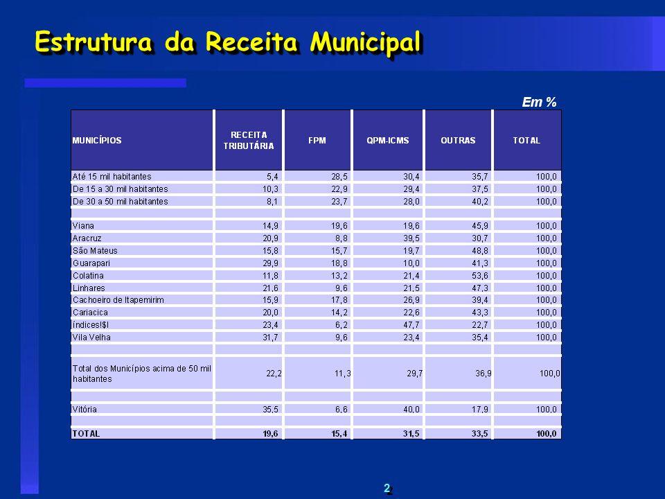 Estrutura da Receita Municipal