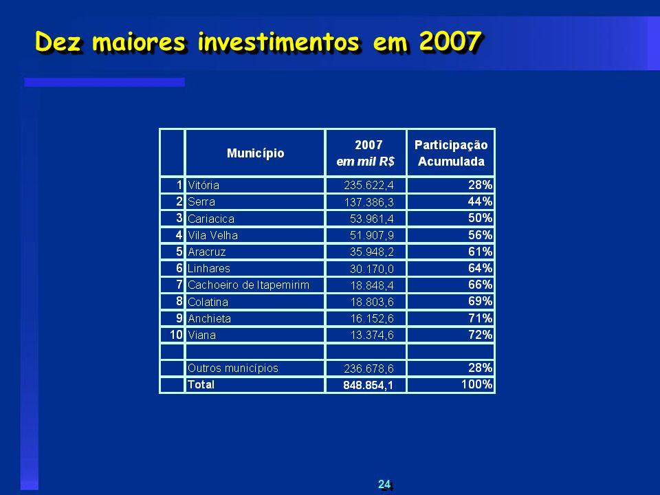 Dez maiores investimentos em 2007