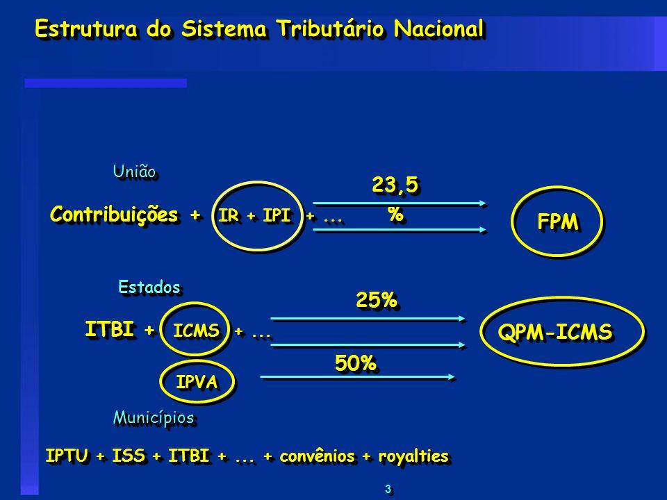 Estrutura do Sistema Tributário Nacional
