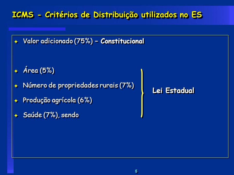 ICMS - Critérios de Distribuição utilizados no ES