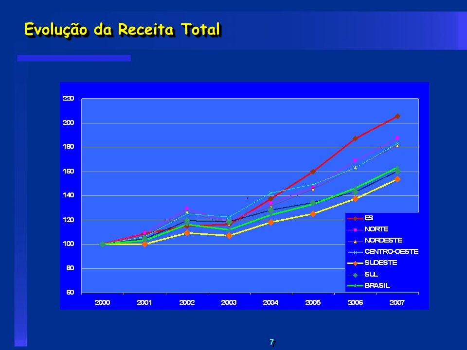 Evolução da Receita Total