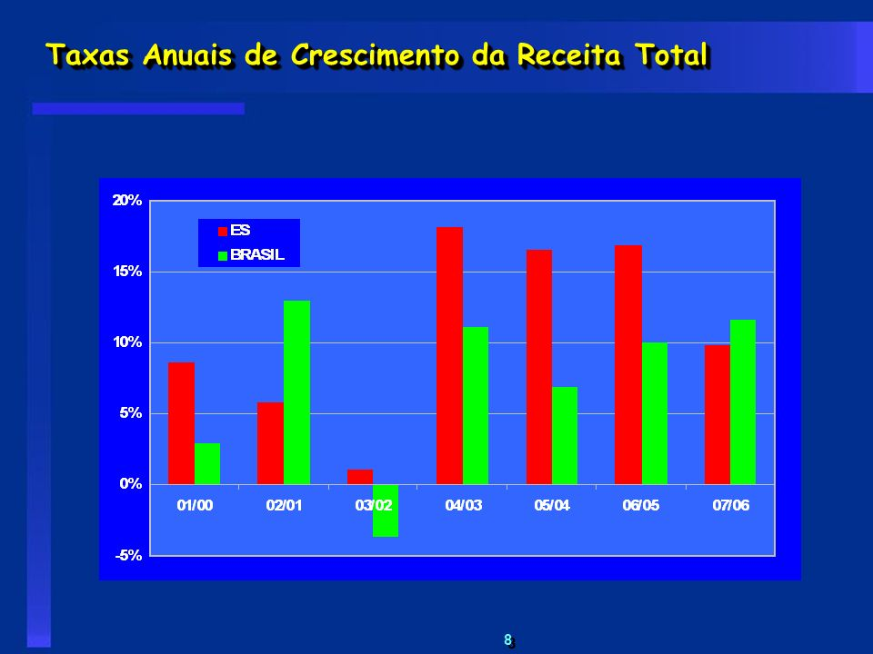 Taxas Anuais de Crescimento da Receita Total