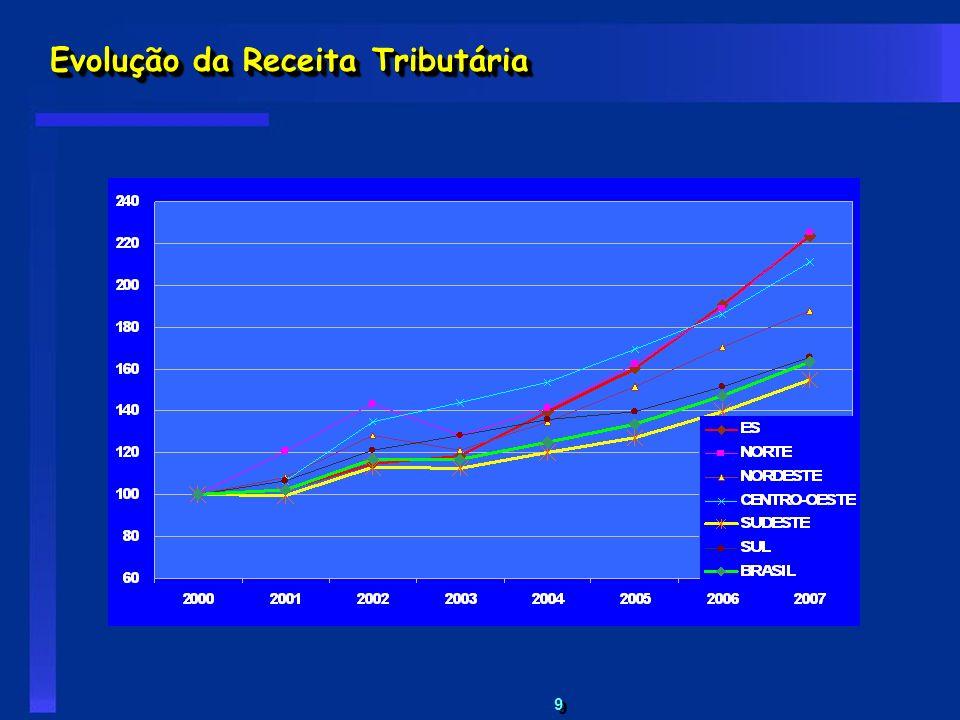Evolução da Receita Tributária