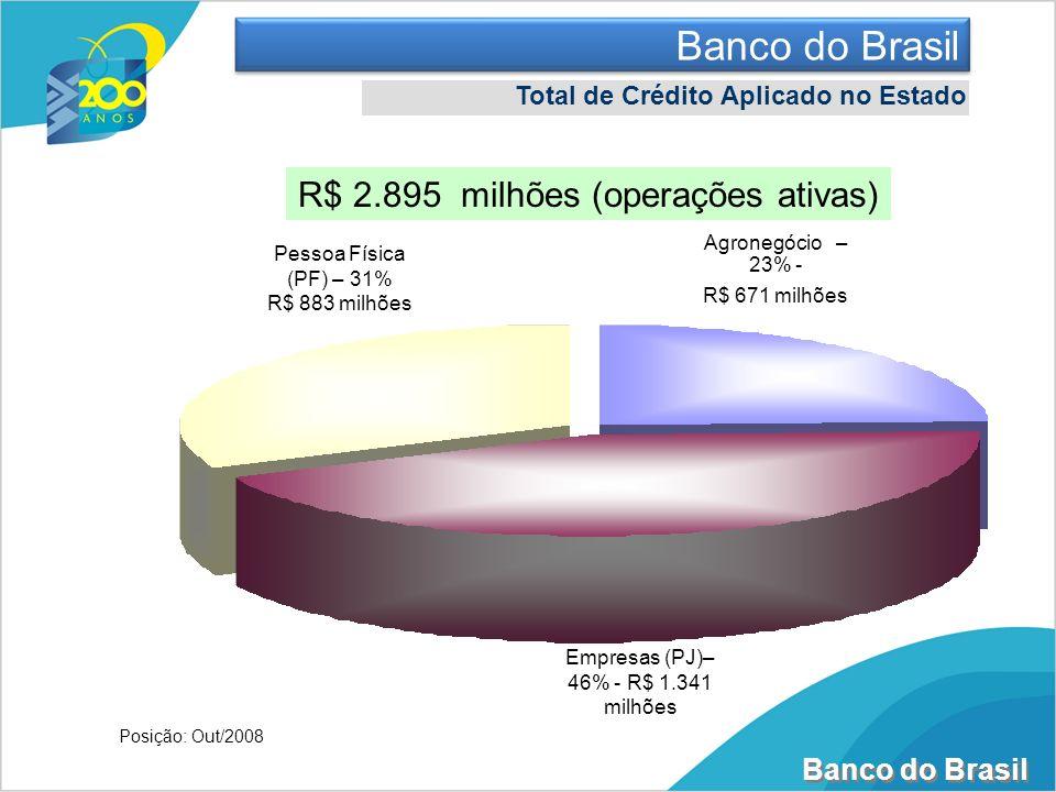 Banco do Brasil R$ 2.895 milhões (operações ativas)