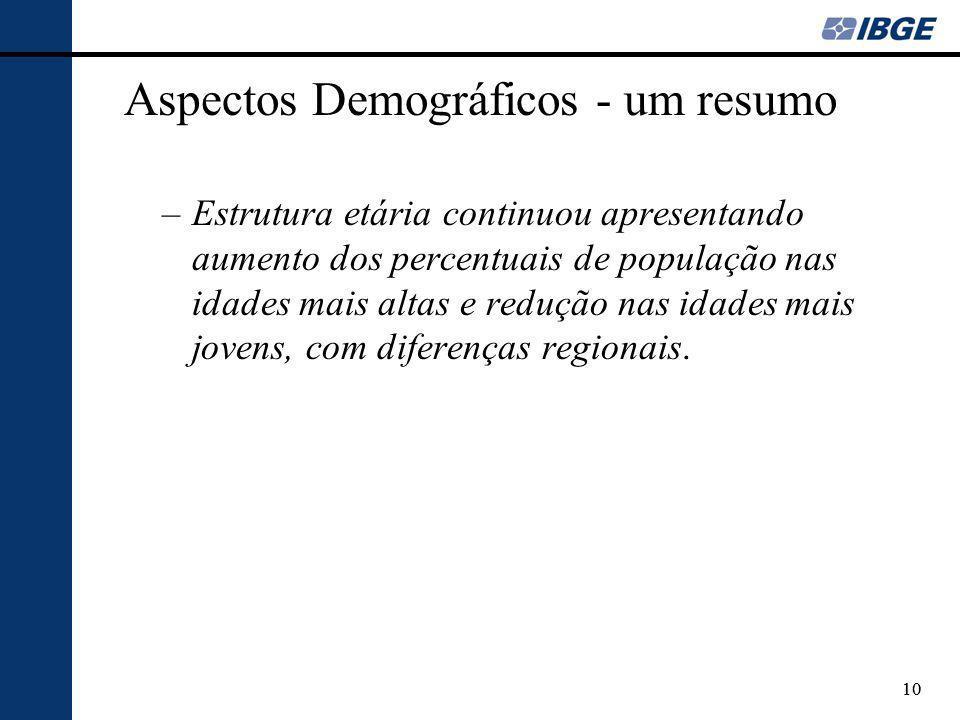 Aspectos Demográficos - um resumo