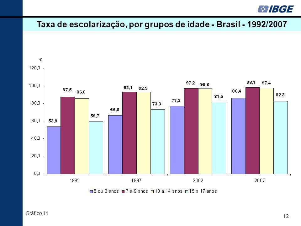 Taxa de escolarização, por grupos de idade - Brasil - 1992/2007