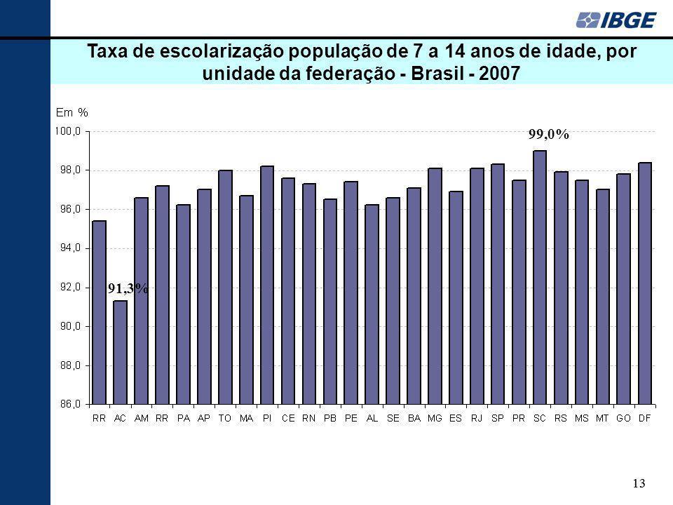Taxa de escolarização população de 7 a 14 anos de idade, por unidade da federação - Brasil - 2007