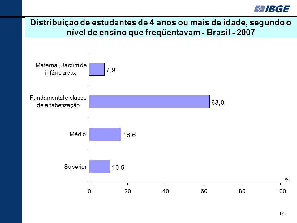 Distribuição de estudantes de 4 anos ou mais de idade, segundo o nível de ensino que freqüentavam - Brasil - 2007