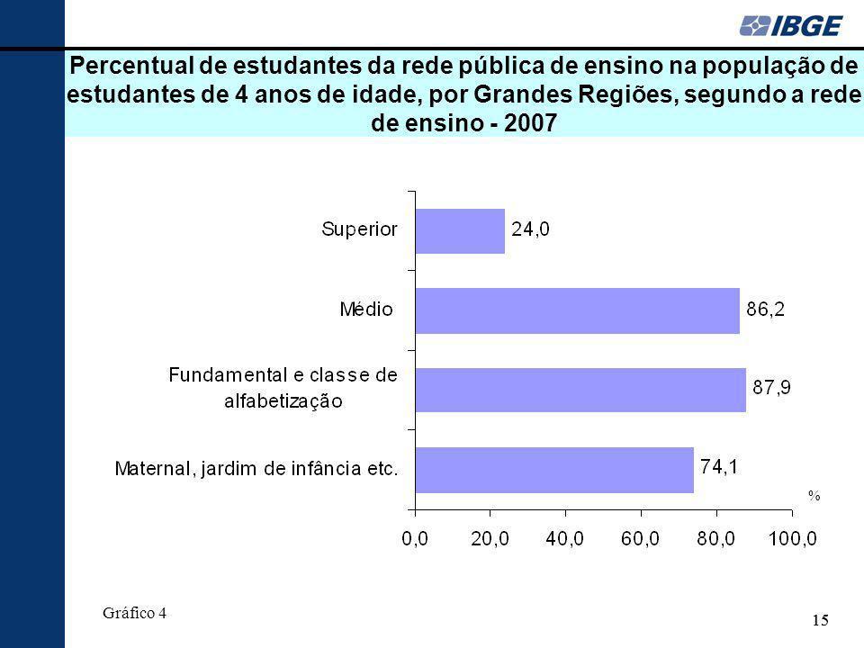 Percentual de estudantes da rede pública de ensino na população de estudantes de 4 anos de idade, por Grandes Regiões, segundo a rede de ensino - 2007