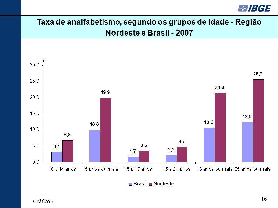 Taxa de analfabetismo, segundo os grupos de idade - Região Nordeste e Brasil - 2007