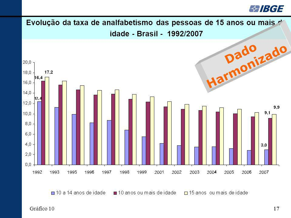 Evolução da taxa de analfabetismo das pessoas de 15 anos ou mais de idade - Brasil - 1992/2007