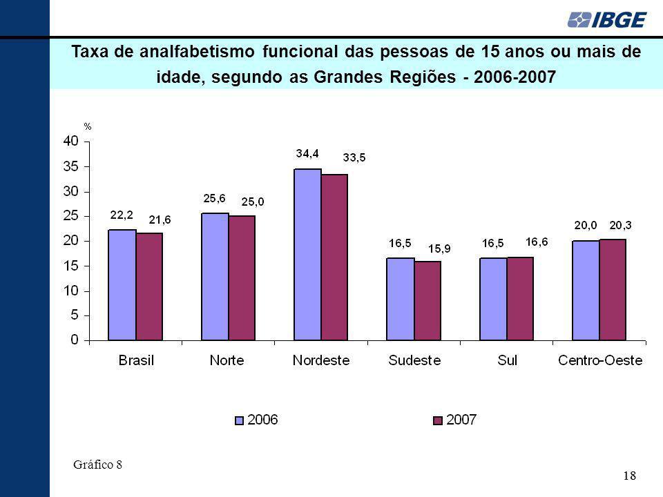 Taxa de analfabetismo funcional das pessoas de 15 anos ou mais de idade, segundo as Grandes Regiões - 2006-2007