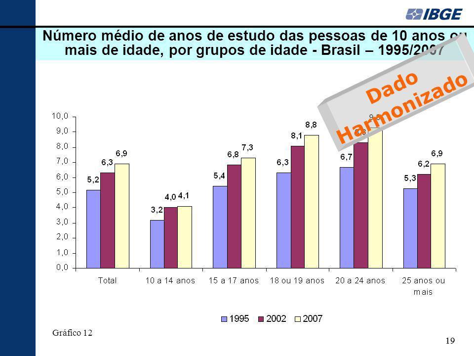 Número médio de anos de estudo das pessoas de 10 anos ou mais de idade, por grupos de idade - Brasil – 1995/2007