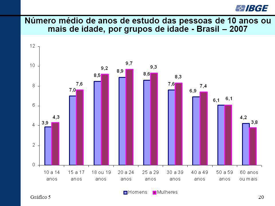 Número médio de anos de estudo das pessoas de 10 anos ou mais de idade, por grupos de idade - Brasil – 2007