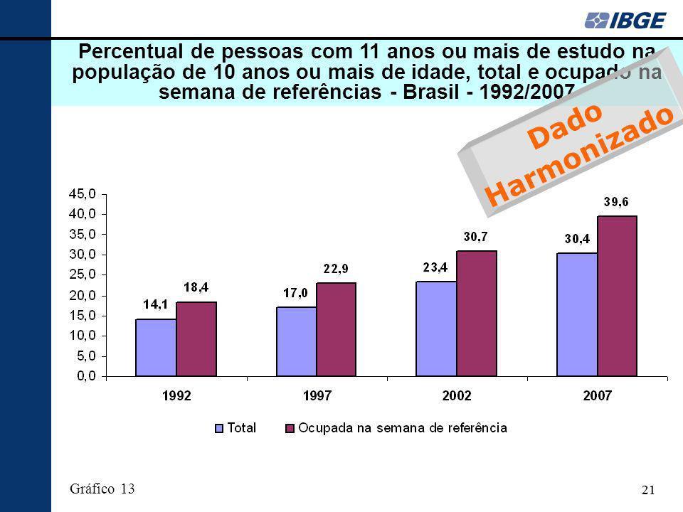 Percentual de pessoas com 11 anos ou mais de estudo na população de 10 anos ou mais de idade, total e ocupado na semana de referências - Brasil - 1992/2007