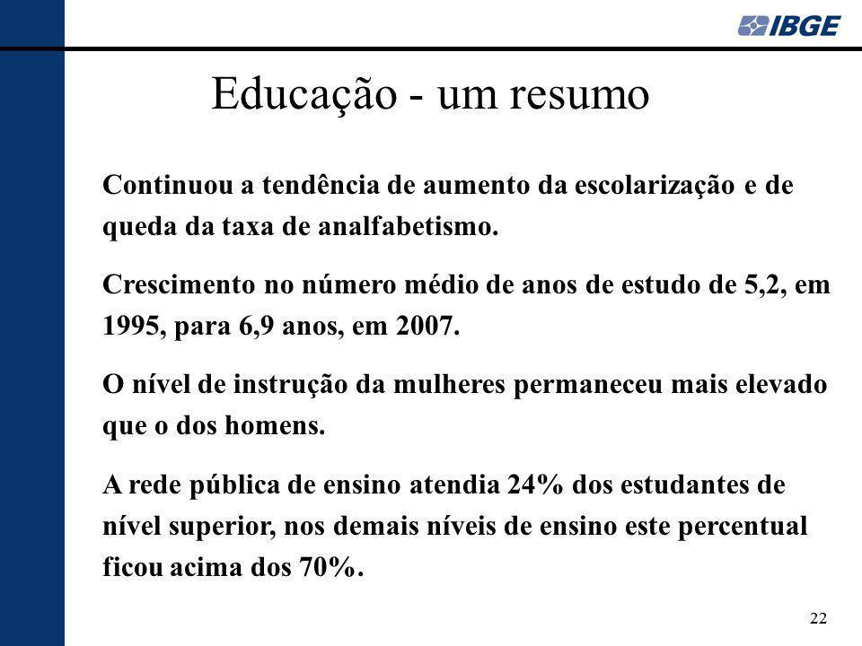 Educação - um resumo Continuou a tendência de aumento da escolarização e de queda da taxa de analfabetismo.