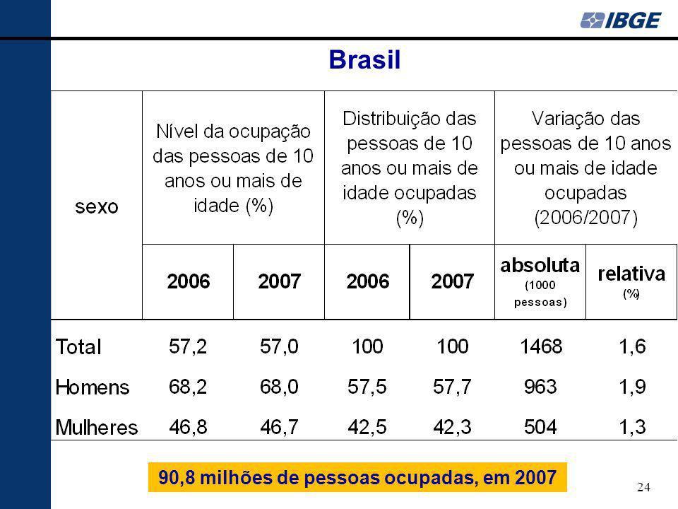 90,8 milhões de pessoas ocupadas, em 2007