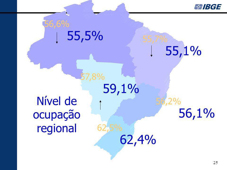 Nível de ocupação regional