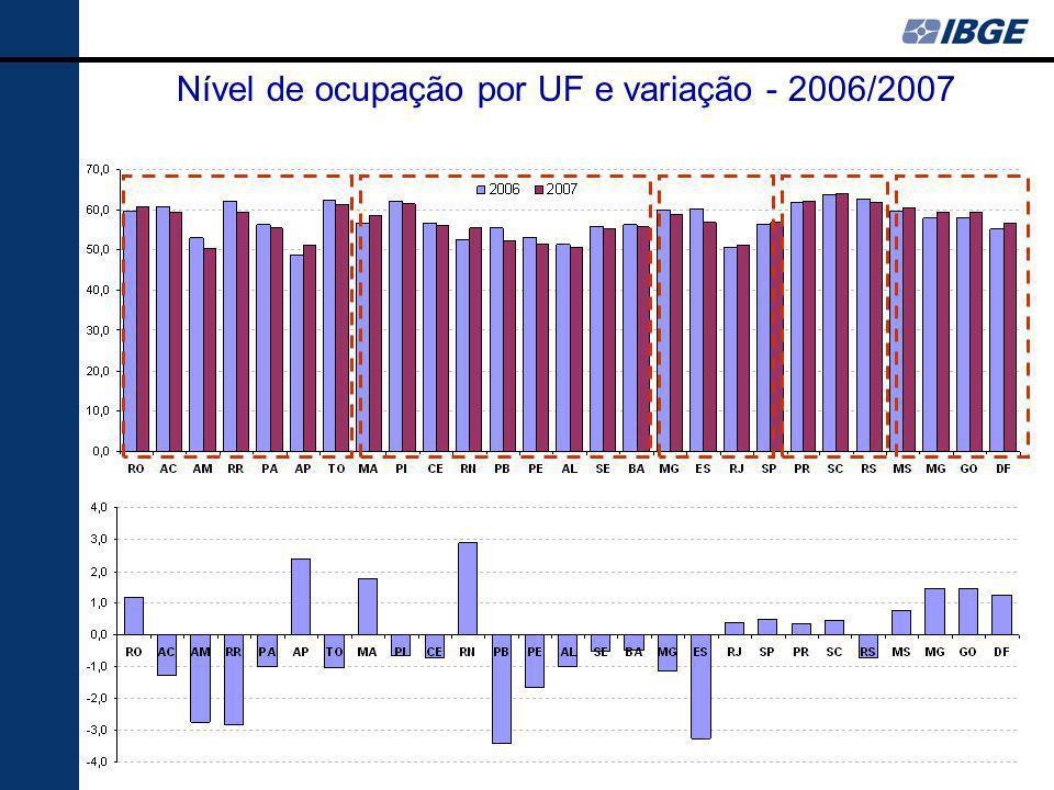 Nível de ocupação por UF e variação - 2006/2007