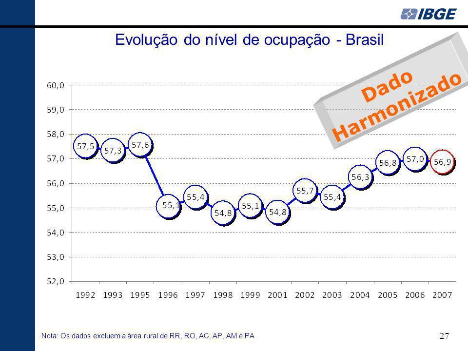 Evolução do nível de ocupação - Brasil