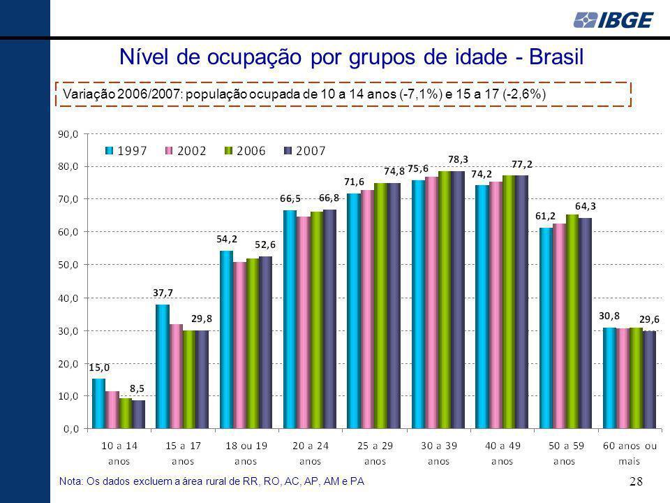 Nível de ocupação por grupos de idade - Brasil