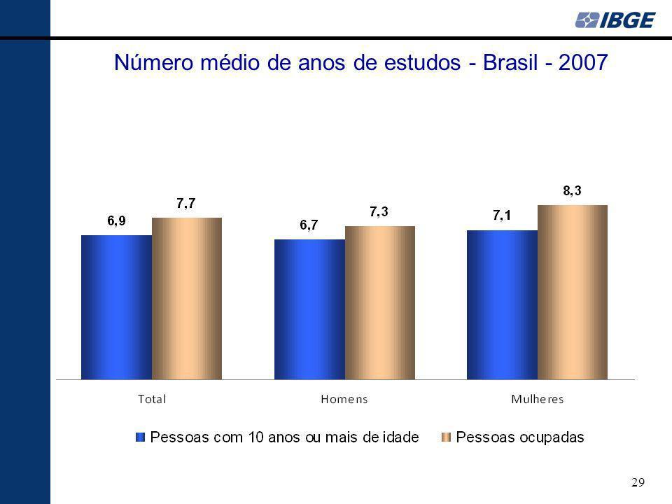 Número médio de anos de estudos - Brasil - 2007