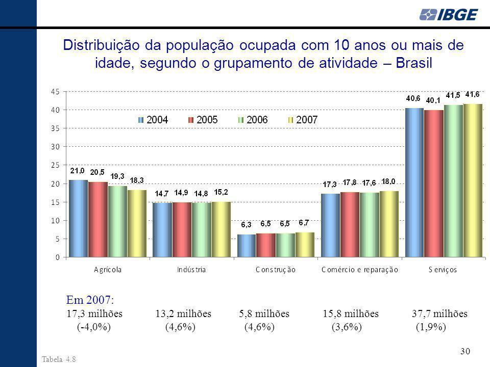 Distribuição da população ocupada com 10 anos ou mais de idade, segundo o grupamento de atividade – Brasil