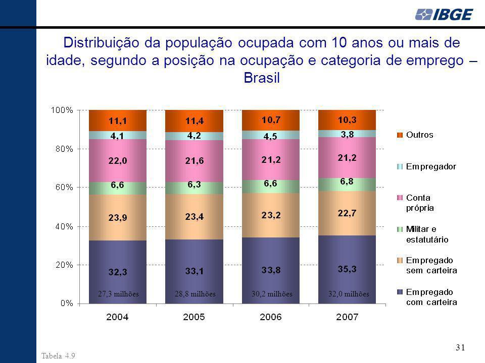 Distribuição da população ocupada com 10 anos ou mais de idade, segundo a posição na ocupação e categoria de emprego – Brasil