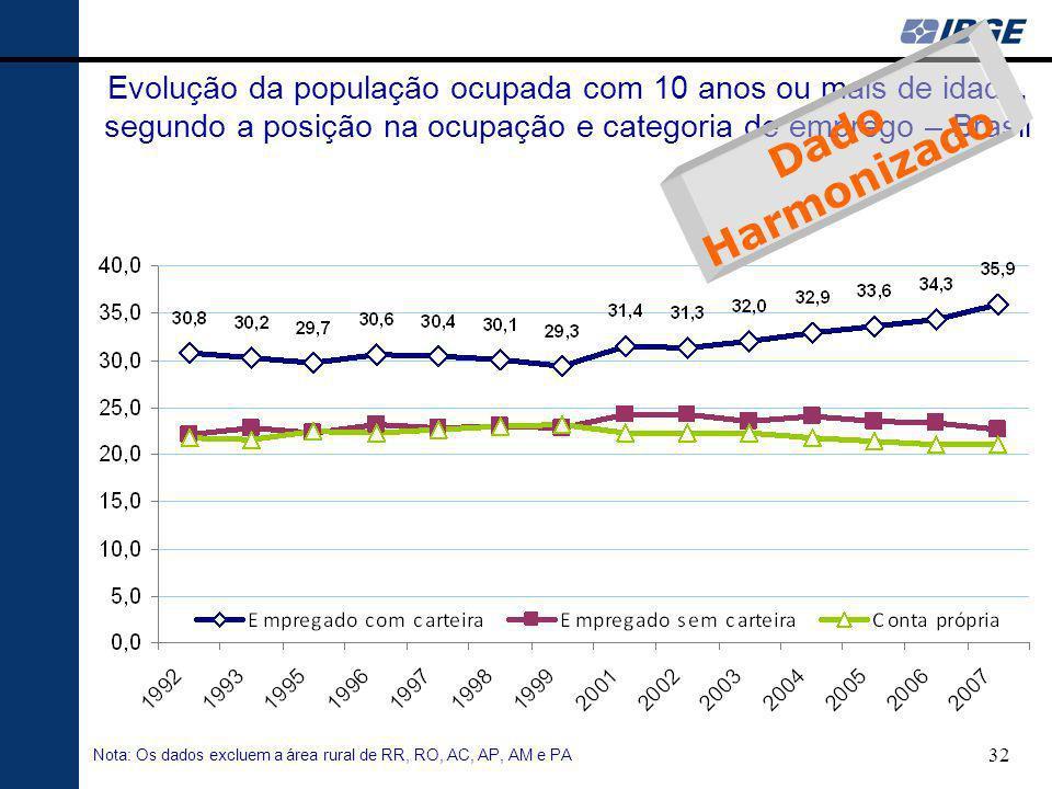 Evolução da população ocupada com 10 anos ou mais de idade, segundo a posição na ocupação e categoria de emprego – Brasil