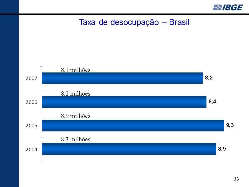 Taxa de desocupação – Brasil