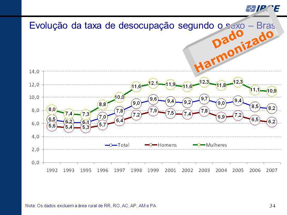 Evolução da taxa de desocupação segundo o sexo – Brasil